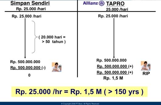 asuransi jiwa allianz tapro tabel